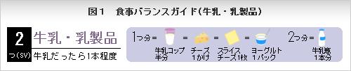 食事バランスガイド(牛乳・乳製品).jpg